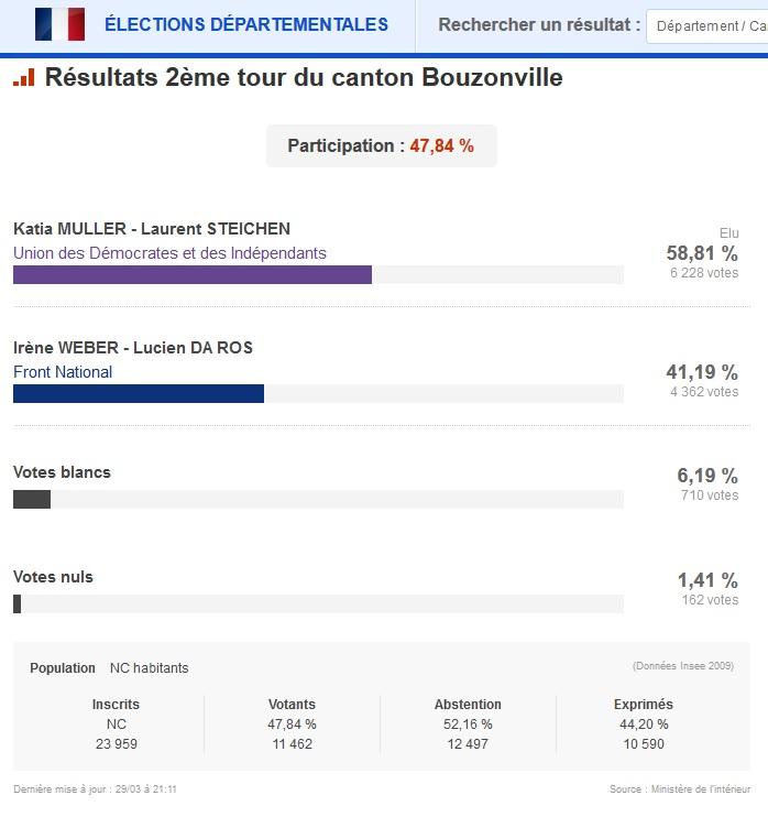 Canton de Bouzonville - Résultat 2nd tour -
